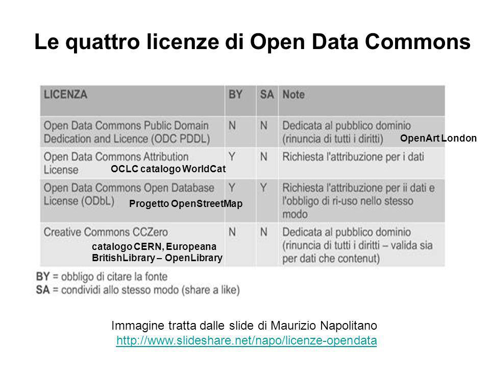 Immagine tratta dalle slide di Maurizio Napolitano http://www.slideshare.net/napo/licenze-opendata Le quattro licenze di Open Data Commons Progetto OpenStreetMap OCLC catalogo WorldCat catalogo CERN, Europeana BritishLibrary – OpenLibrary OpenArt London