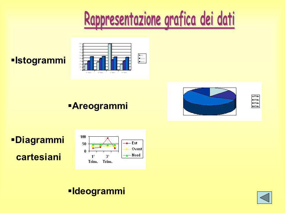 Istogrammi Areogrammi Diagrammi cartesiani Ideogrammi