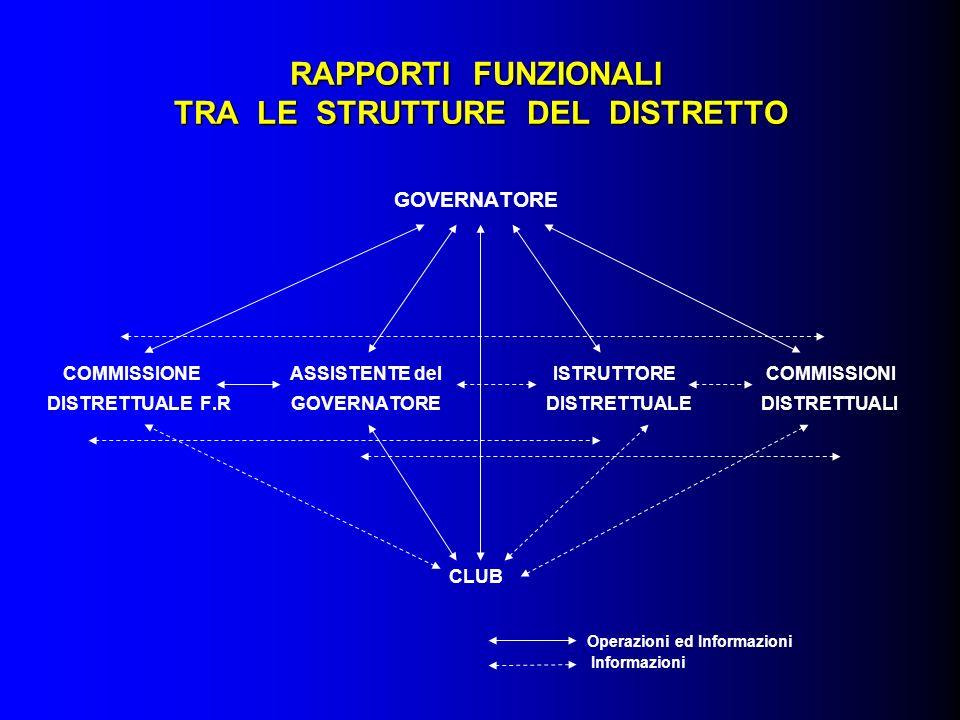 RAPPORTI FUNZIONALI TRA LE STRUTTURE DEL DISTRETTO GOVERNATORE COMMISSIONE ASSISTENTE del ISTRUTTORE COMMISSIONI DISTRETTUALE F.R GOVERNATORE DISTRETT