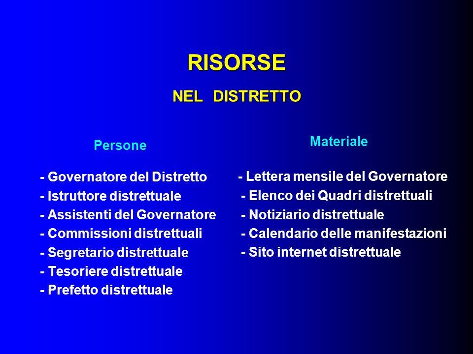 RISORSE NEL DISTRETTO Persone - Governatore del Distretto - Istruttore distrettuale - Assistenti del Governatore - Commissioni distrettuali - Segretar