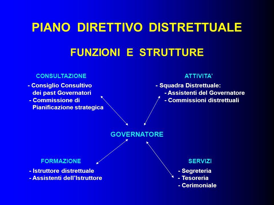 PIANO DIRETTIVO DISTRETTUALE FUNZIONI E STRUTTURE CONSULTAZIONE ATTIVITA - Consiglio Consultivo - Squadra Distrettuale: dei past Governatori - Assiste