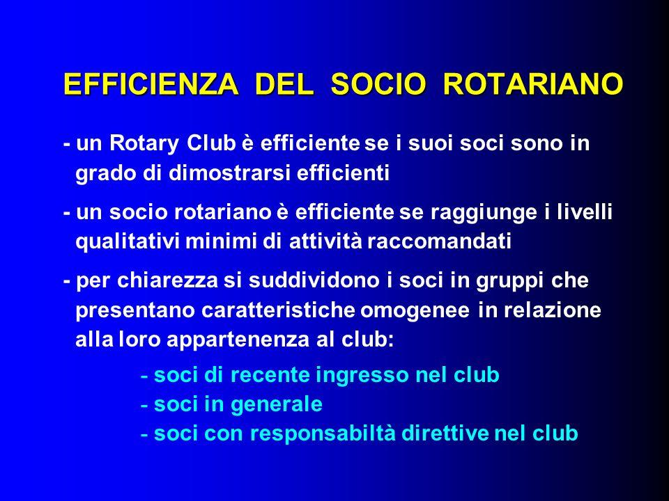 EFFICIENZA DEL SOCIO ROTARIANO - un Rotary Club è efficiente se i suoi soci sono in grado di dimostrarsi efficienti - un socio rotariano è efficiente