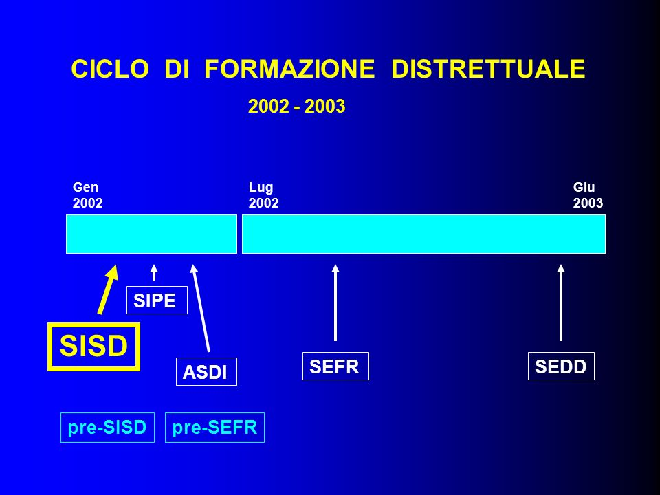 Lug 2002 Gen 2002 Giu 2003 SIPE SISD ASDI SEFRSEDD CICLO DI FORMAZIONE DISTRETTUALE 2002 - 2003 pre-SISDpre-SEFR