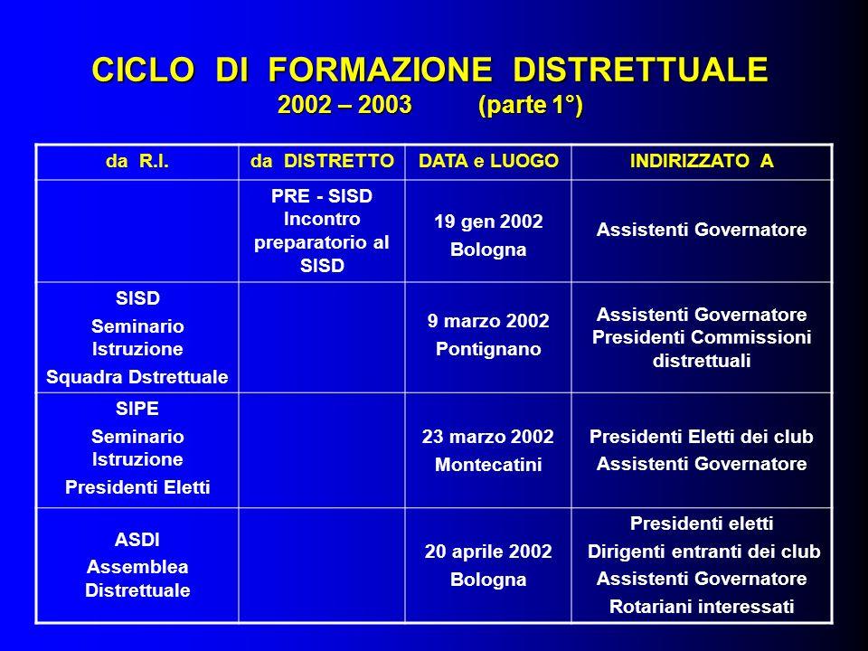 CICLO DI FORMAZIONE DISTRETTUALE 2002 – 2003 (parte 1°) da R.I.da DISTRETTODATA e LUOGOINDIRIZZATO A PRE - SISD Incontro preparatorio al SISD 19 gen 2