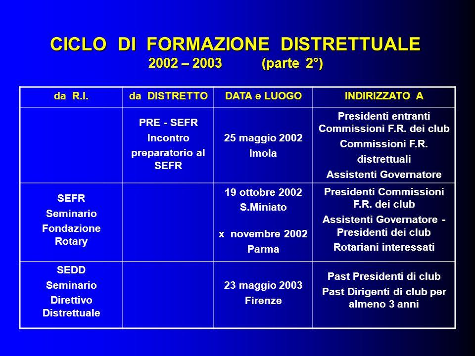 CICLO DI FORMAZIONE DISTRETTUALE 2002 – 2003 (parte 2°) da R.I.da DISTRETTODATA e LUOGOINDIRIZZATO A PRE - SEFR Incontro preparatorio al SEFR 25 maggio 2002 Imola Presidenti entranti Commissioni F.R.