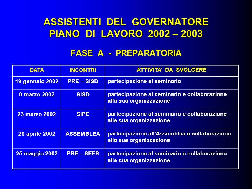 ASSISTENTI DEL GOVERNATORE PIANO DI LAVORO 2002 – 2003 FASE A - PREPARATORIA DATAINCONTRIATTIVITA DA SVOLGERE 19 gennaio 2002PRE – SISDpartecipazione