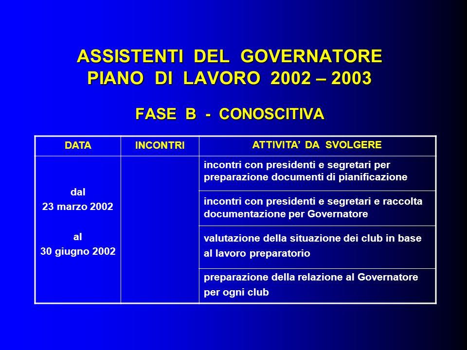 ASSISTENTI DEL GOVERNATORE PIANO DI LAVORO 2002 – 2003 FASE B - CONOSCITIVA DATAINCONTRIATTIVITA DA SVOLGERE dal 23 marzo 2002 al 30 giugno 2002 incon
