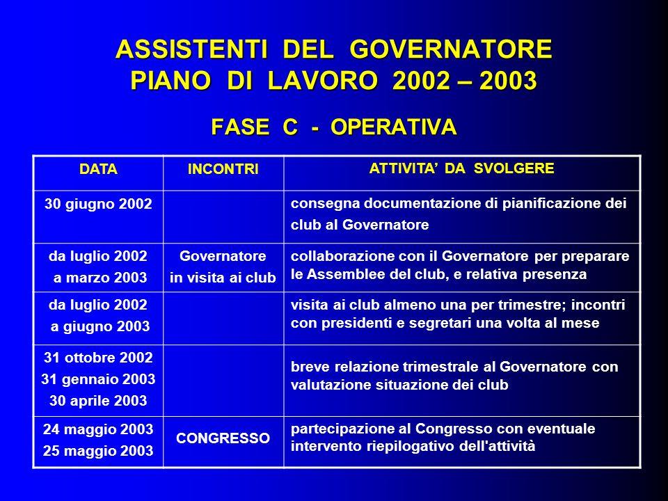 ASSISTENTI DEL GOVERNATORE PIANO DI LAVORO 2002 – 2003 FASE C - OPERATIVA DATAINCONTRIATTIVITA DA SVOLGERE 30 giugno 2002consegna documentazione di pi