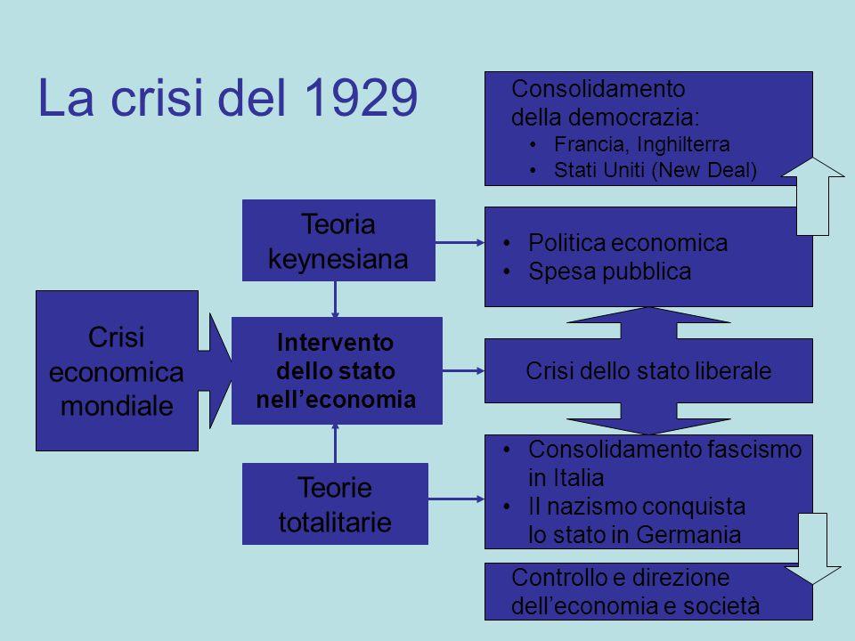La crisi del 1929 Consolidamento della democrazia: Francia, Inghilterra Stati Uniti (New Deal) Politica economica Spesa pubblica Teorie totalitarie Co