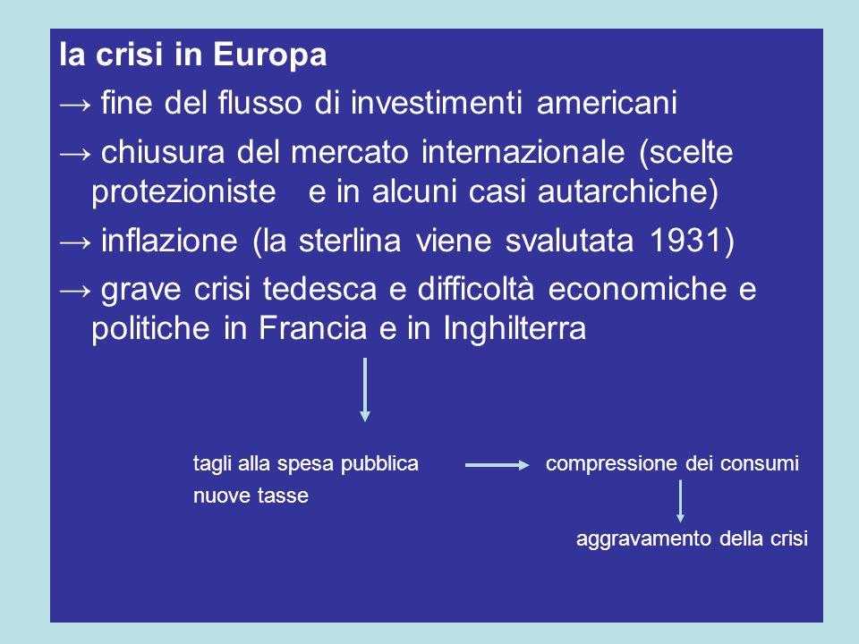 la crisi in Europa fine del flusso di investimenti americani chiusura del mercato internazionale (scelte protezioniste e in alcuni casi autarchiche) i