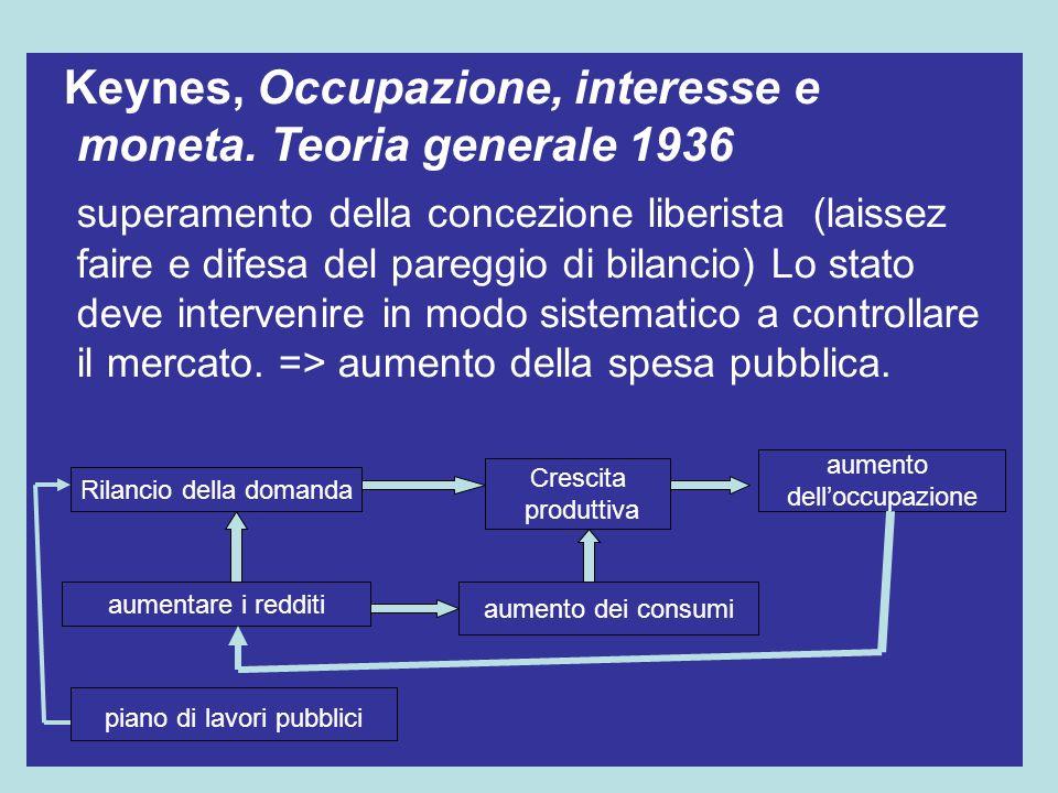 Keynes, Occupazione, interesse e moneta. Teoria generale 1936 superamento della concezione liberista (laissez faire e difesa del pareggio di bilancio)