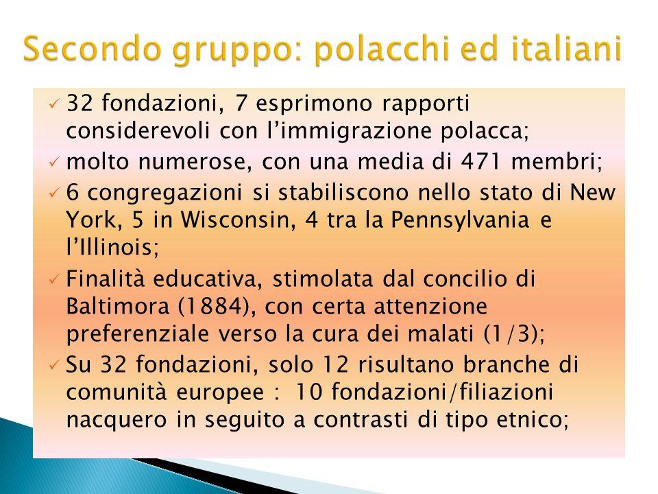 32 fondazioni, 7 esprimono rapporti considerevoli con limmigrazione polacca; molto numerose, con una media di 471 membri; 6 congregazioni si stabilisc