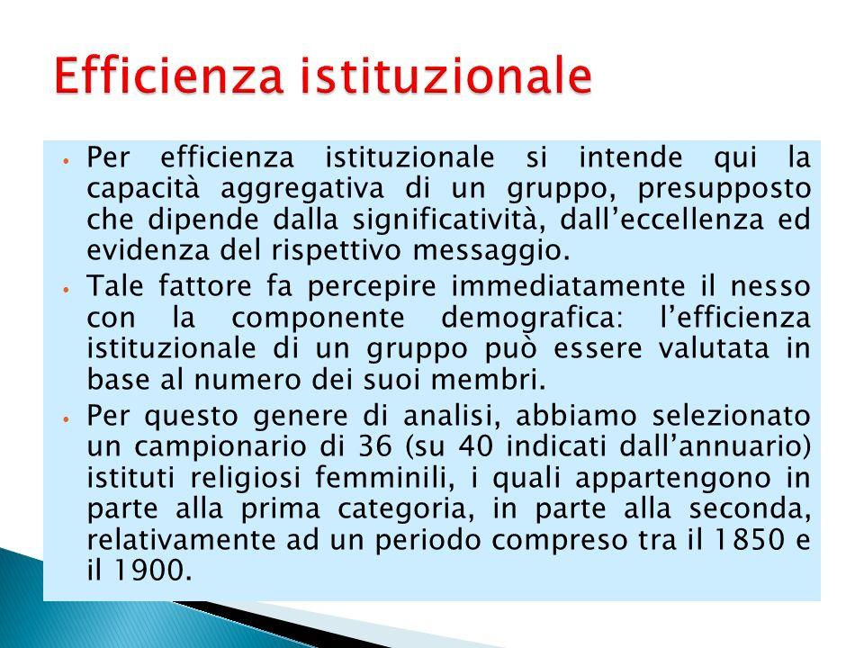 Per efficienza istituzionale si intende qui la capacità aggregativa di un gruppo, presupposto che dipende dalla significatività, dalleccellenza ed evidenza del rispettivo messaggio.