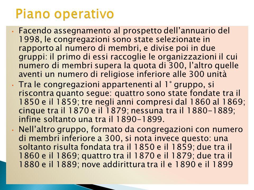 Facendo assegnamento al prospetto dellannuario del 1998, le congregazioni sono state selezionate in rapporto al numero di membri, e divise poi in due