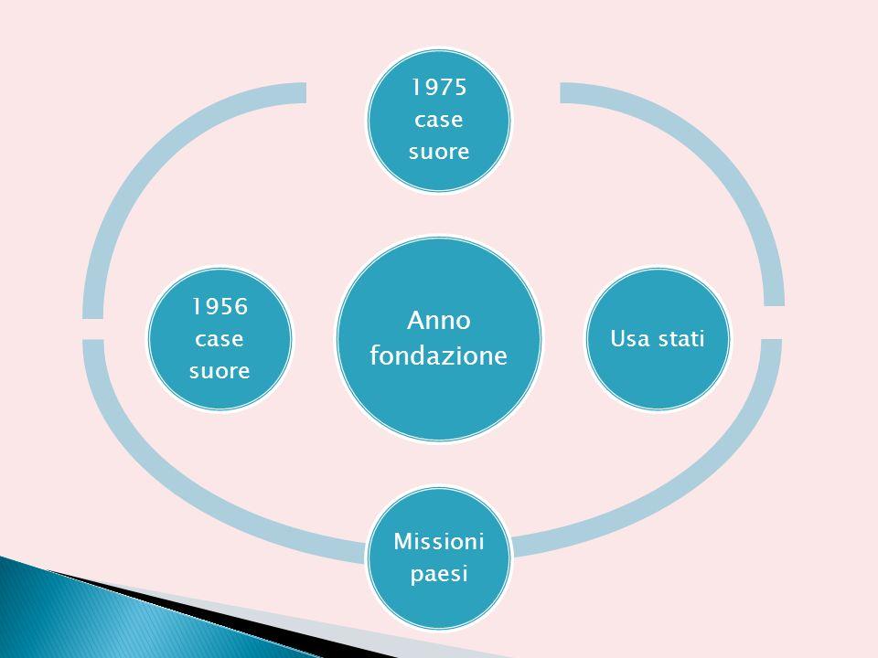 Anno fondazione 1975 case suore Usa stati Missioni paesi 1956 case suore