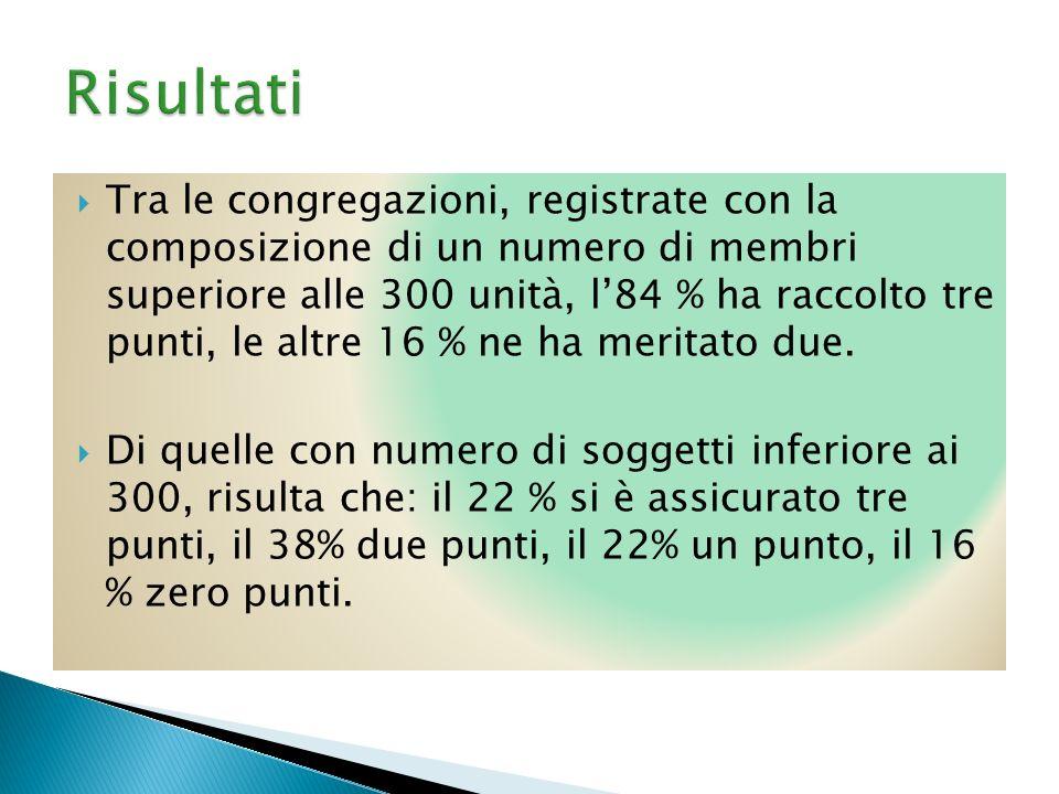Tra le congregazioni, registrate con la composizione di un numero di membri superiore alle 300 unità, l84 % ha raccolto tre punti, le altre 16 % ne ha meritato due.