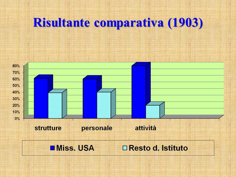 Risultante comparativa (1903)