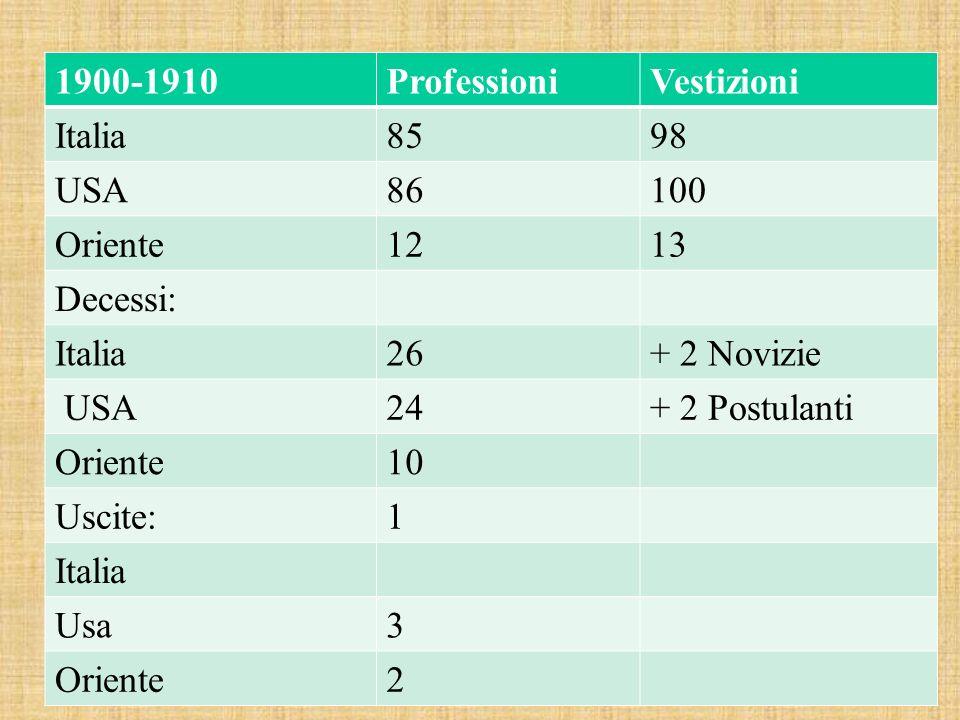 1900-1910ProfessioniVestizioni Italia8598 USA86100 Oriente1213 Decessi: Italia26+ 2 Novizie USA24+ 2 Postulanti Oriente10 Uscite:1 Italia Usa3 Oriente