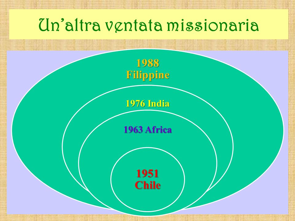 Unaltra ventata missionaria 1988 Filippine 1976 India 1963 Africa 1951 Chile