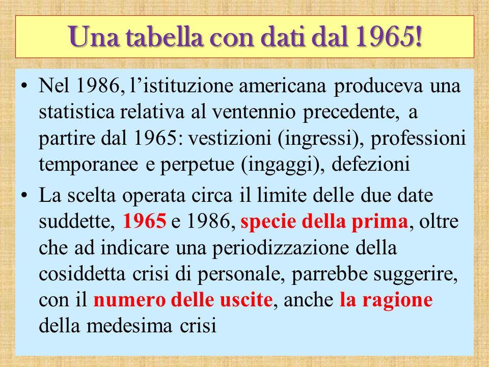 Una tabella con dati dal 1965! Nel 1986, listituzione americana produceva una statistica relativa al ventennio precedente, a partire dal 1965: vestizi