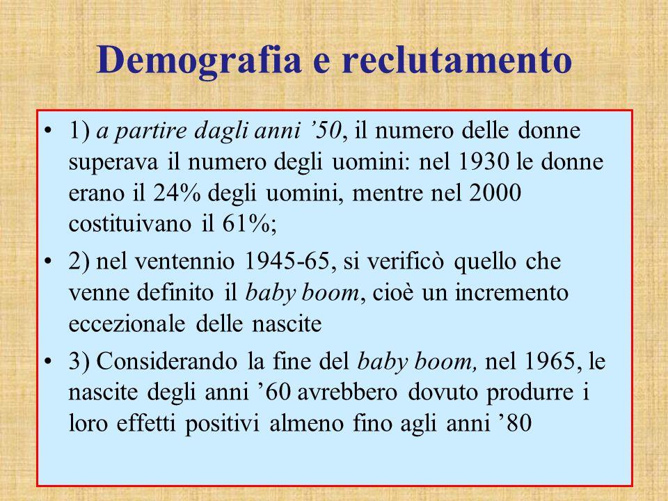 Demografia e reclutamento 1) a partire dagli anni 50, il numero delle donne superava il numero degli uomini: nel 1930 le donne erano il 24% degli uomini, mentre nel 2000 costituivano il 61%; 2) nel ventennio 1945-65, si verificò quello che venne definito il baby boom, cioè un incremento eccezionale delle nascite 3) Considerando la fine del baby boom, nel 1965, le nascite degli anni 60 avrebbero dovuto produrre i loro effetti positivi almeno fino agli anni 80