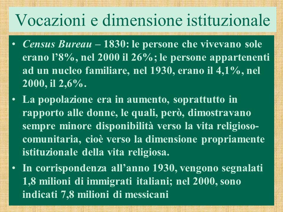 Vocazioni e dimensione istituzionale Census Bureau – 1830: le persone che vivevano sole erano l8%, nel 2000 il 26%; le persone appartenenti ad un nucl