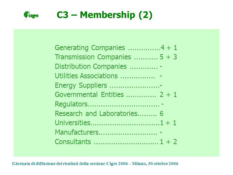 Giornata di diffusione dei risultati della sessione Cigre 2006 – Milano, 30 ottobre 2006 Generating Companies...............4 + 1 Transmission Companies...........5 + 3 Distribution Companies.............- Utilities Associations................- Energy Suppliers.......................- Governmental Entities..............2 + 1 Regulators.................................