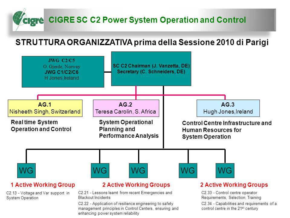 CIGRE SC C2 Power System Operation and Control 3 SC C2 Chairman (J. Vanzetta, DE) Secretary (C. Schneiders, DE) WG 1 Active Working Group2 Active Work