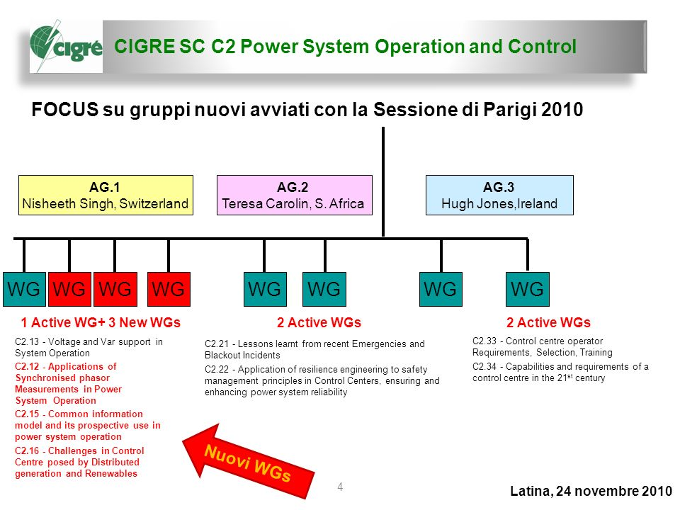 CIGRE SC C2 Power System Operation and Control Latina, 24 novembre 2010 5 Temi principali per la Sessione 2012 1.Challenges in operation caused by the combination of intermittent generation (Wind, PV, etc.) and changes in electrical loads behaviour : Power balancing Congestion management Frequency and voltage control 2.