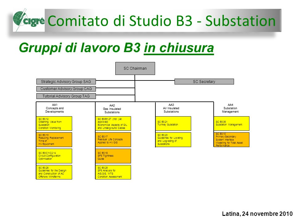 Gruppi di lavoro B3 di recente formazione Latina, 24 novembre 2010 SC Chairman Strategic Advisory Group SAG Customer Advisory Group CAG Tutorial Advisory Group TAG SC Secretary SC B3.12 Obtaining Value from Substation Condition Monitoring SC B3.13 Reducing Replacement Time of HV Equipment SC B3/C1/C2.14 Circuit Configuration Optimisation SC B3.26 Guidelines for the Design and Construction of AC Offshore Windfarms AA1 Concepts and Developments SC B3/B1.27 (not yet approved) Economical Aspects of GIL and Underground Cables SC B3.17 Residual Life Concepts Applied to HV GIS SC B3.18 SF6 Tightness Guide AA2 Gas Insulated Substations SC B3.25 SF6 Analysis for AIS,GIS, MTS Condition Assessment AA3 Air Insulated Substations AA4 Substation Management SC B3.21 Turnkey Substation SC B3.23 Guidelines for Uprating and Upgrading of Substations SC B3.06 Substation Management SC B3.10 Primary/Secondary System Interface Modelling for Total Asset Performance SC B3.29 Field tests technology on UHV substation during construction and operation SC B3.30 Guide to minimize the use of SF6 during testing of electrical equipment Comitato di Studio B3 - Substation