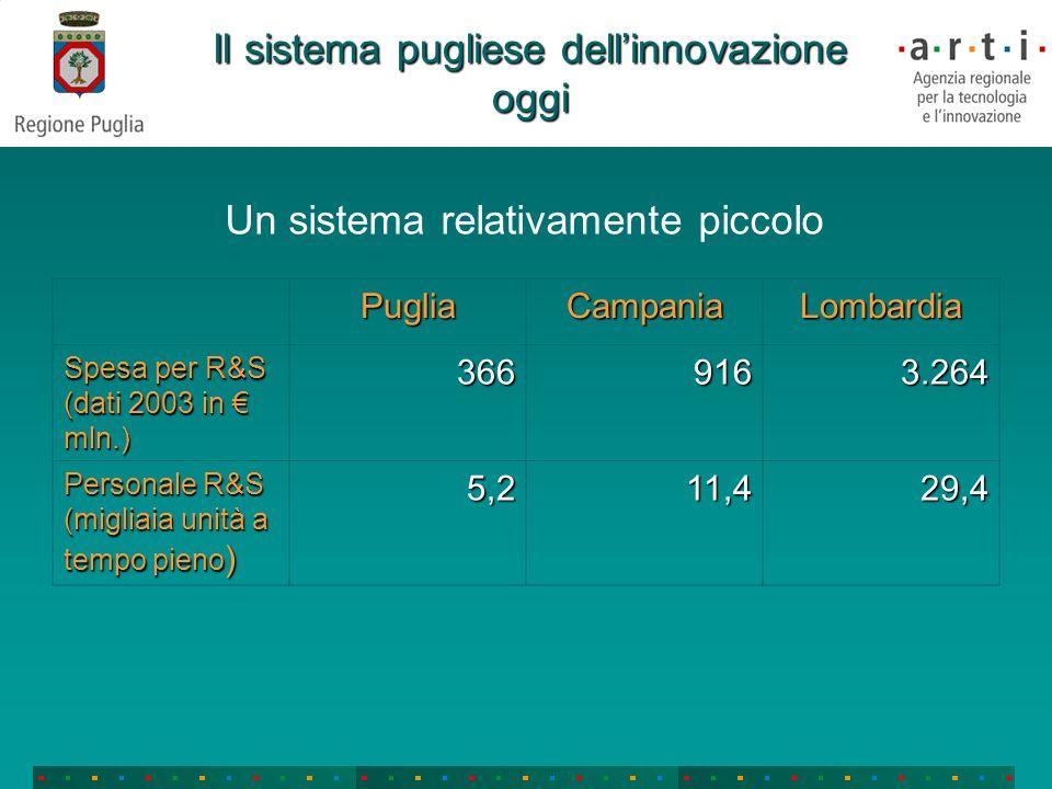 Un confronto USA – Europa - Italia dati medi per Ateneo USAEUItalia Addetti medi TTO 8,76,94,1 Domande brevetto 2005 48,36,65,7 Opzioni e licenze 2005 24,22,41,7 Incassi (mil.