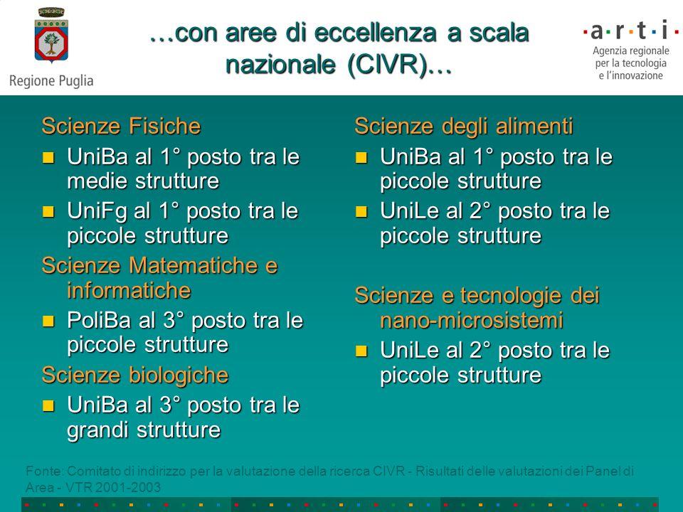 Sviluppo dei DT in Puglia DT come interfacce per accelerare laggregazione per masse critichelaggregazione per masse critiche lammodernamento delle infrastrutture e delle piattaforme tecnologichelammodernamento delle infrastrutture e delle piattaforme tecnologiche la concentrazione delle risorse per obiettivi e progetti strategici, moltiplicando la capacità attrattiva verso capitali privati a rischiola concentrazione delle risorse per obiettivi e progetti strategici, moltiplicando la capacità attrattiva verso capitali privati a rischio