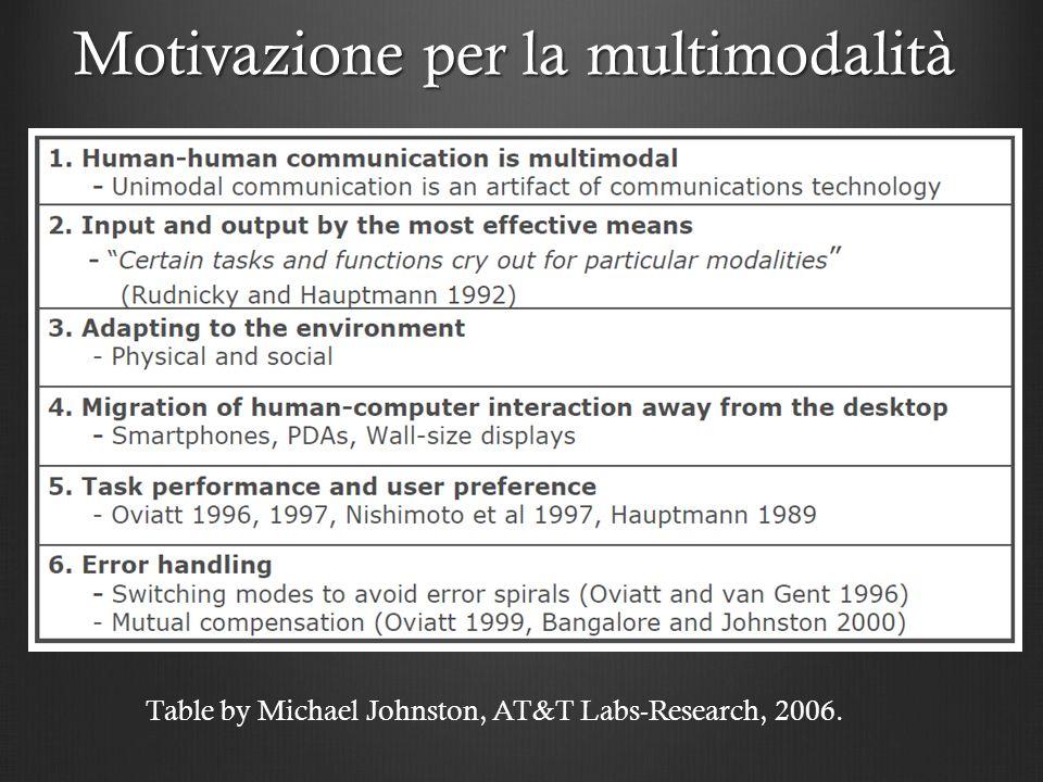 Motivazione per la multimodalità Table by Michael Johnston, AT&T Labs-Research, 2006.