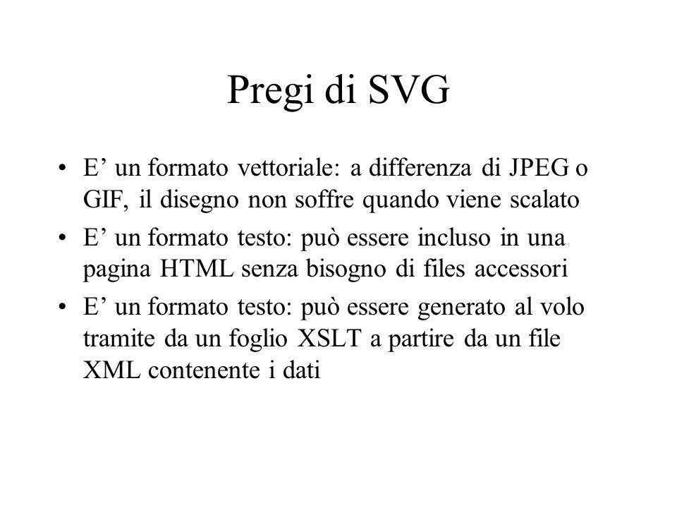 Pregi di SVG E un formato vettoriale: a differenza di JPEG o GIF, il disegno non soffre quando viene scalato E un formato testo: può essere incluso in