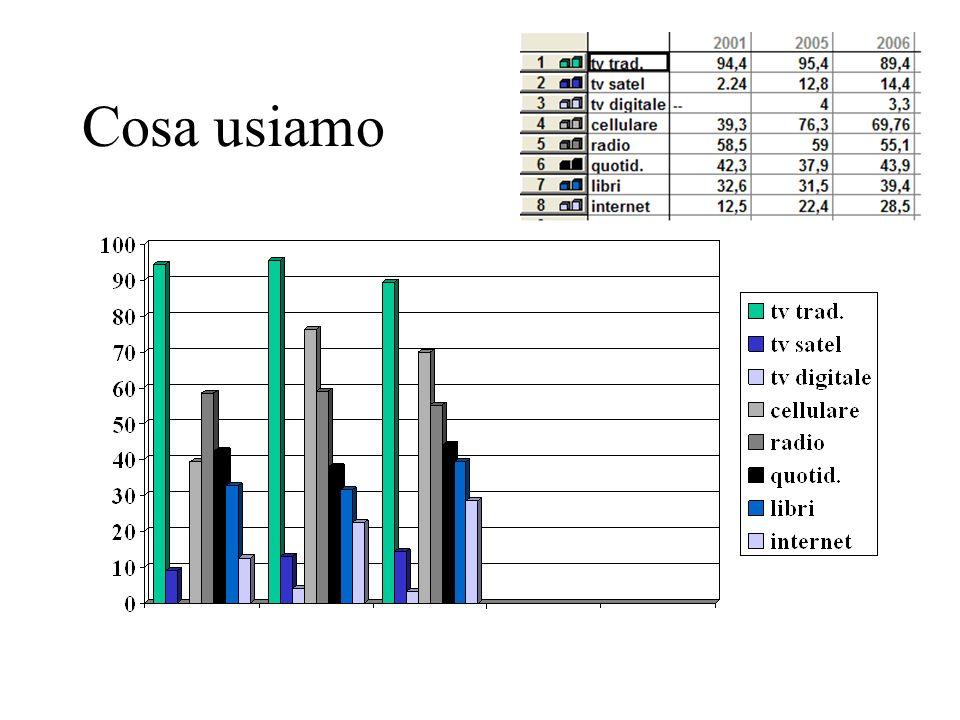 Tempo libero e media (Junior Doxa 2007) In totale ore 4,36 così impiegate -TV 29% -Studio 20% -Uscire 16% -Giocare in casa 10% -Giocare fuori casa 6%