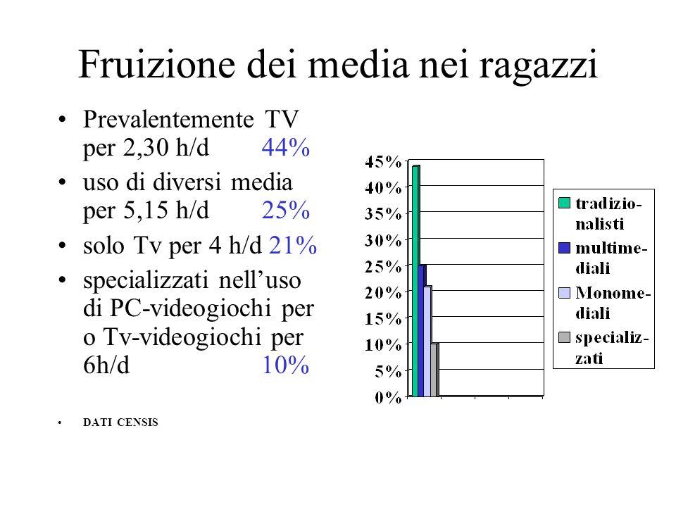Fruizione dei media nei ragazzi Prevalentemente TV per 2,30 h/d 44% uso di diversi media per 5,15 h/d 25% solo Tv per 4 h/d 21% specializzati nelluso di PC-videogiochi per o Tv-videogiochi per 6h/d 10% DATI CENSIS