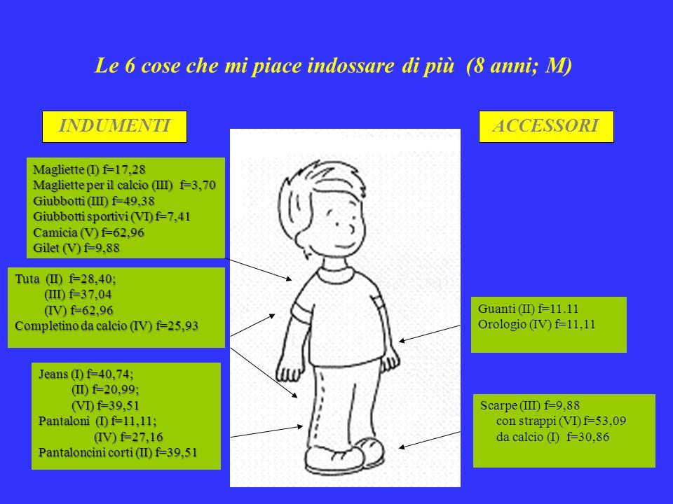 INDUMENTIACCESSORI Magliette (I) f=17,28 Magliette per il calcio (III) f=3,70 Giubbotti (III) f=49,38 Giubbotti sportivi (VI) f=7,41 Camicia (V) f=62,96 Gilet (V) f=9,88 Tuta (II) f=28,40; (III) f=37,04 (III) f=37,04 (IV) f=62,96 (IV) f=62,96 Completino da calcio (IV) f=25,93 Jeans (I) f=40,74; (II) f=20,99; (II) f=20,99; (VI) f=39,51 (VI) f=39,51 Pantaloni (I) f=11,11; (IV) f=27,16 (IV) f=27,16 Pantaloncini corti (II) f=39,51 Scarpe (III) f=9,88 con strappi (VI) f=53,09 da calcio (I) f=30,86 Guanti (II) f=11.11 Orologio (IV) f=11,11 Le 6 cose che mi piace indossare di più (8 anni; M)