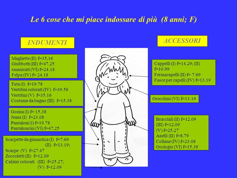 INDUMENTI ACCESSORI Magliette (II) f=35,16 Giubbotti (III) f=47.25 smanicati (VI) f=24.18 Felpa (IV) f= 24.18 Tuta (I) f=19.78 Vestitini colorati (IV) f=39.56 Vestitini (V) f=35.16 Costume da bagno (III) f=15.38 Gonna (I) f= 15.38 Jeans (I) f=23.08 Pantaloni (i) f=19.78 Pantaloncini (VI) f=47.25 Scarpette da ginnastica (I) f=7.69 (II) f=13.19; Scarpe (V) f=27.47 Zoccoletti (II) f=12.09 Calzini colorati (III) f=25.27; (V) f=12.09 Cappelli (I) f=14.29; (II) f=10.99 Fermacapelli (II) f= 7.69 Fasce per capelli (IV) f=13.19 Orecchini (VI) f=13.19 Bracciali (II) f=12.09 (III) f=12.09 (V) f=25.27 Anelli (II) f=8.79 Collane (IV) f=23.08 Orologio (VI) f=15.38 Le 6 cose che mi piace indossare di più (8 anni; F)