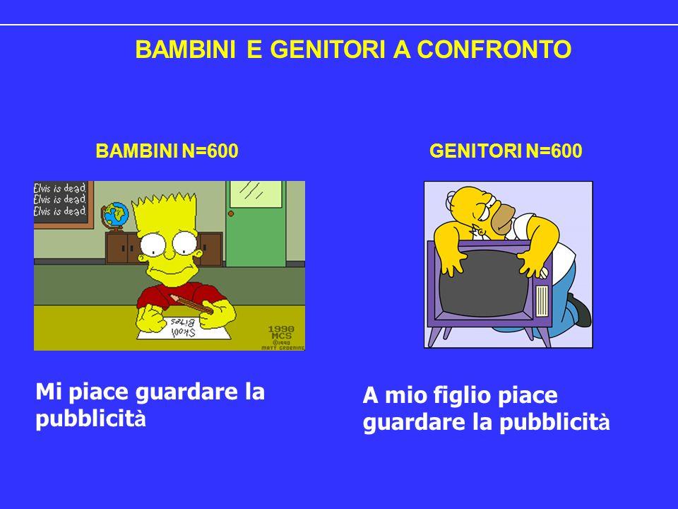BAMBINI E GENITORI A CONFRONTO Mi piace guardare la pubblicit à A mio figlio piace guardare la pubblicit à BAMBINI N=600GENITORI N=600