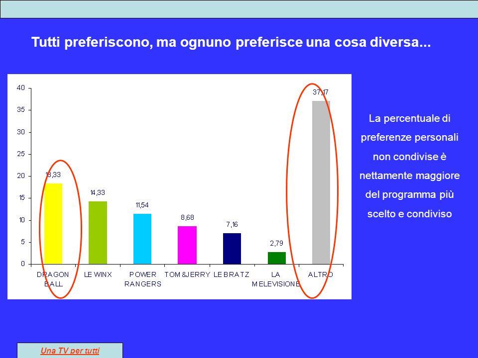 La preferenza diffusa La percentuale di preferenze personali non condivise è nettamente maggiore del programma più scelto e condiviso Tutti preferiscono, ma ognuno preferisce una cosa diversa...