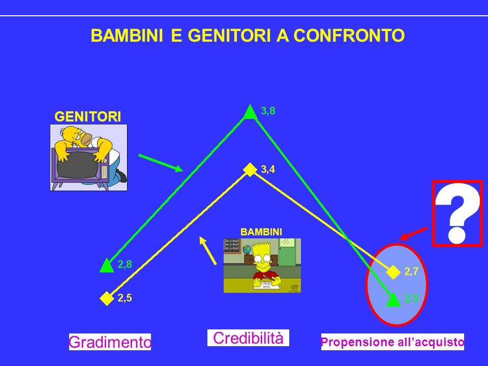 BAMBINI E GENITORI A CONFRONTO BAMBINI GENITORI Gradimento Credibilità Propensione allacquisto
