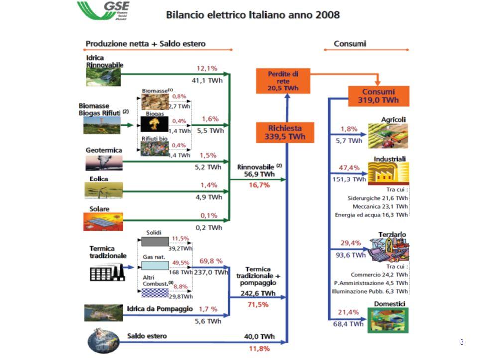 Situazione al 31/12/2008: Idro 21.6 % Termo comb.