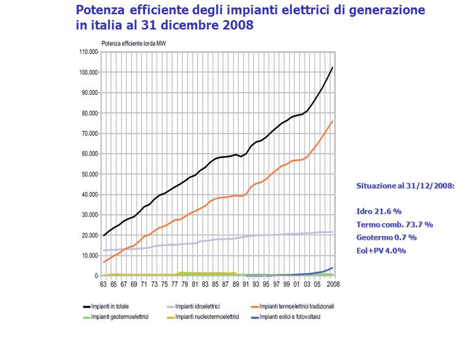 Situazione al 31/12/2008: Idro 21.6 % Termo comb. 73.7 % Geotermo 0.7 % Eol+PV 4.0% Potenza efficiente degli impianti elettrici di generazione in ital