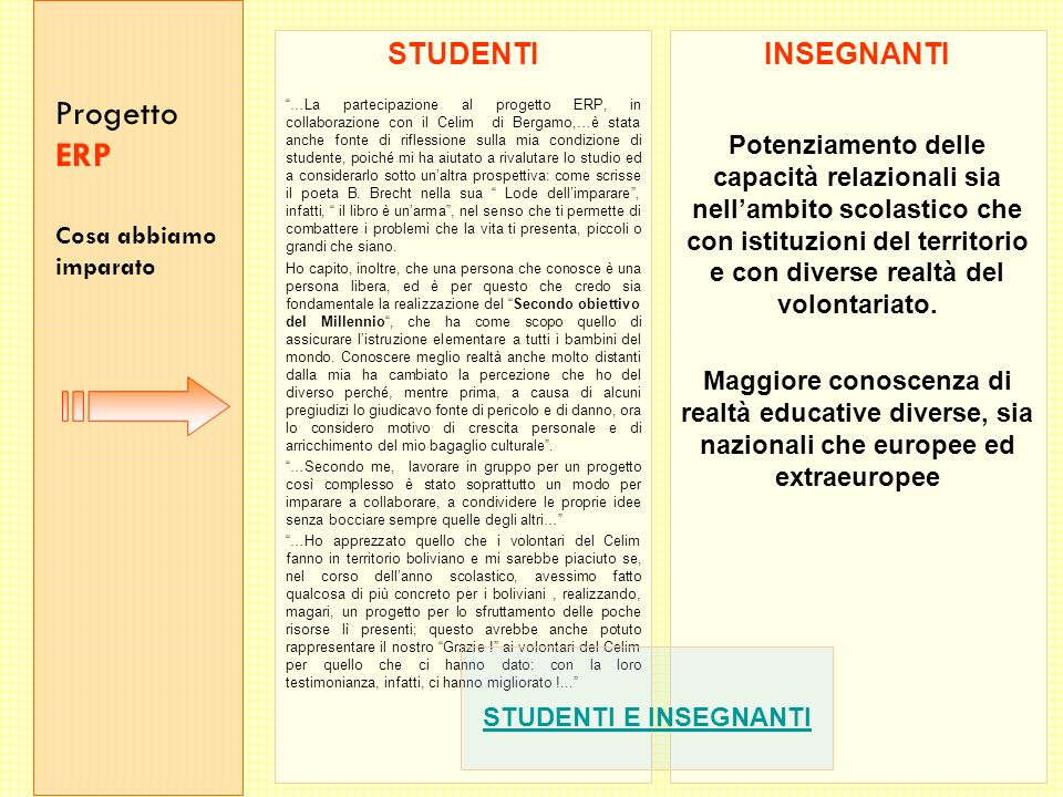 Progetto ERP Cosa abbiamo imparato STUDENTI …La partecipazione al progetto ERP, in collaborazione con il Celim di Bergamo,…è stata anche fonte di riflessione sulla mia condizione di studente, poiché mi ha aiutato a rivalutare lo studio ed a considerarlo sotto unaltra prospettiva: come scrisse il poeta B.