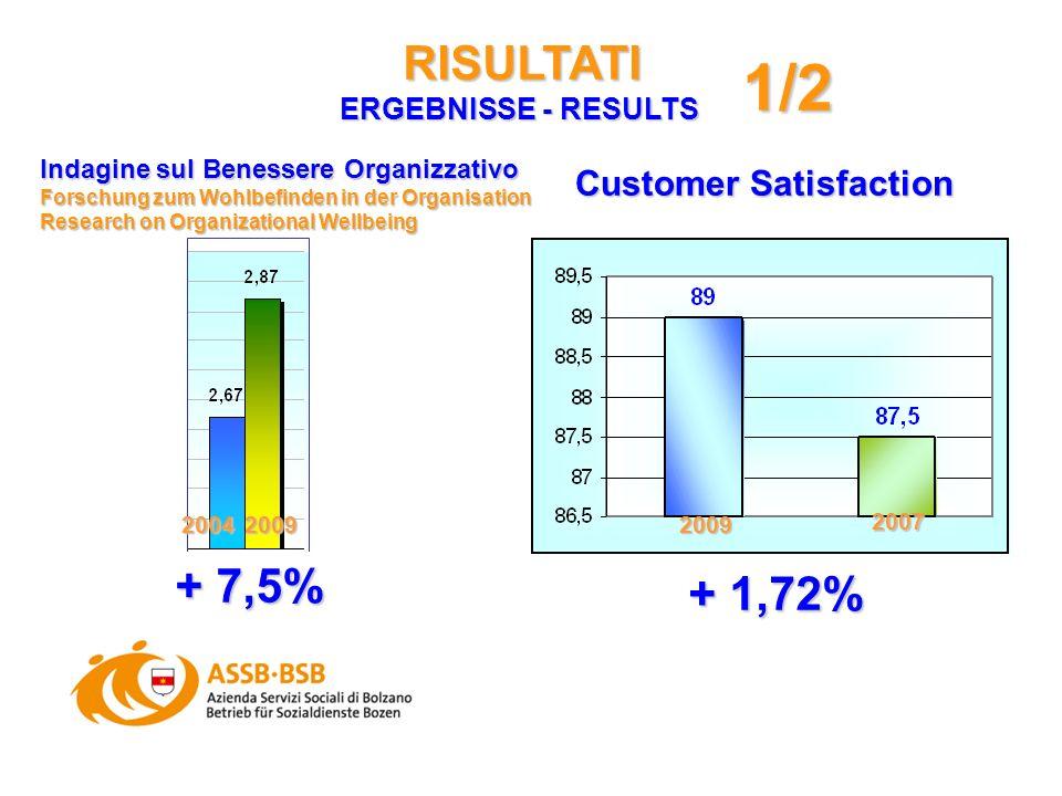 RISULTATI ERGEBNISSE - RESULTS Indagine sul Benessere Organizzativo Forschung zum Wohlbefinden in der Organisation Research on Organizational Wellbeing 20042009 + 7,5% Customer Satisfaction 2009 2007 + 1,72% 1/2