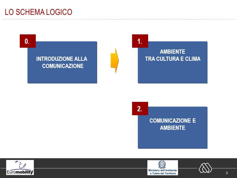 33 Comunicazione e Mobility Management 2.1 Comunicazione dimpresa 2.2 Comunicazione individuale 2.
