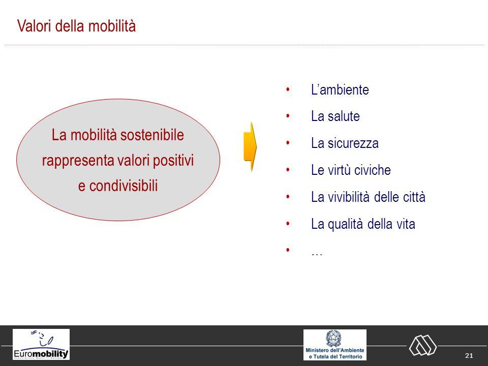 21 Valori della mobilità La mobilità sostenibile rappresenta valori positivi e condivisibili Lambiente La salute La sicurezza Le virtù civiche La vivibilità delle città La qualità della vita …