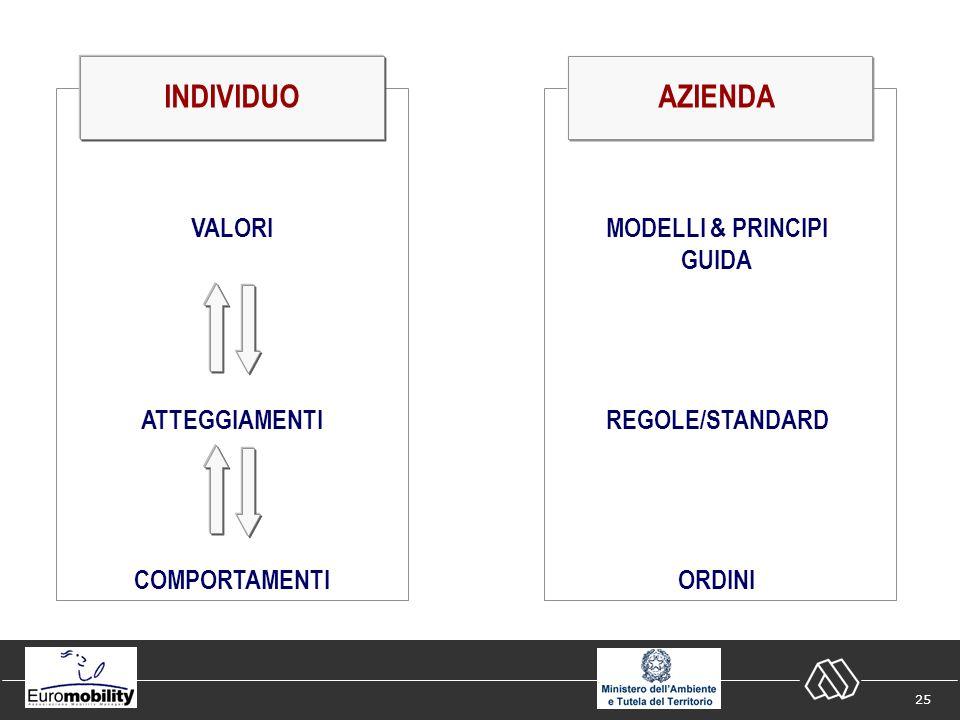 25 INDIVIDUO VALORI ATTEGGIAMENTI COMPORTAMENTI AZIENDA MODELLI & PRINCIPI GUIDA REGOLE/STANDARD ORDINI