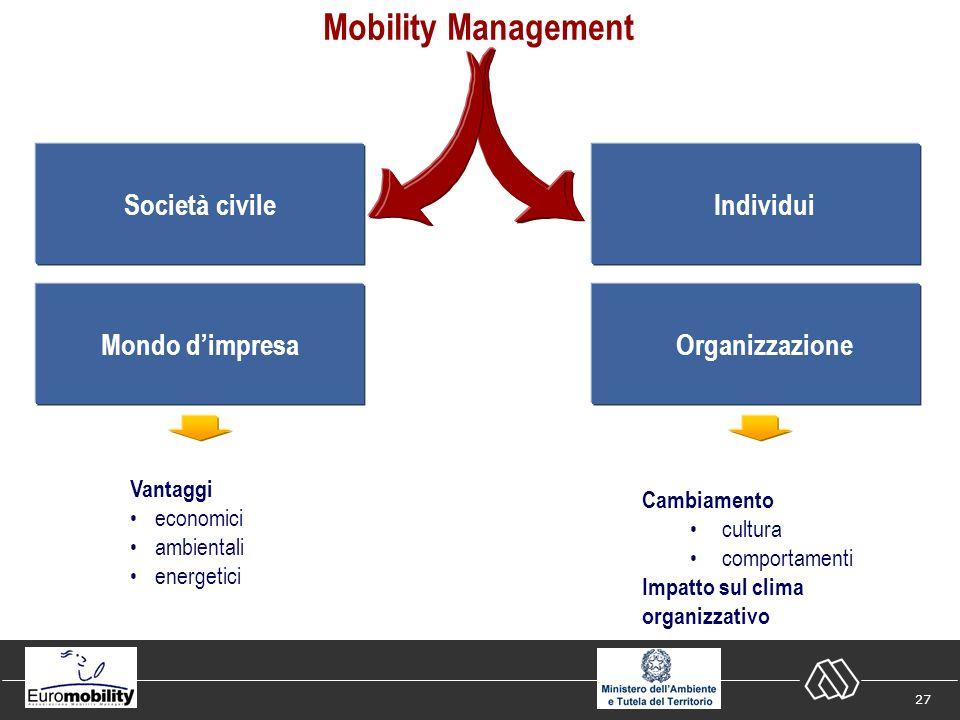 27 Mobility Management Società civile Mondo dimpresa Individui Organizzazione Vantaggi economici ambientali energetici Cambiamento cultura comportamenti Impatto sul clima organizzativo