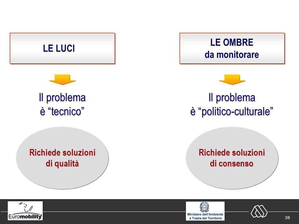 28 LE LUCI Il problema è tecnico LE OMBRE da monitorare Richiede soluzioni di qualità Il problema è politico-culturale Richiede soluzioni di consenso